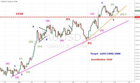 XAUUSD: A big move in GOLD very soon ?