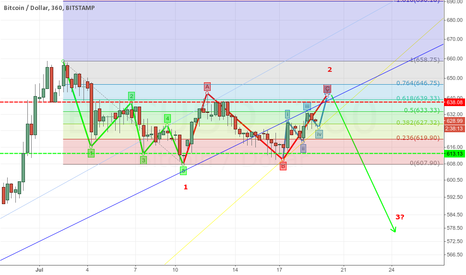 BTCUSD: Ending diagonal as a wave C