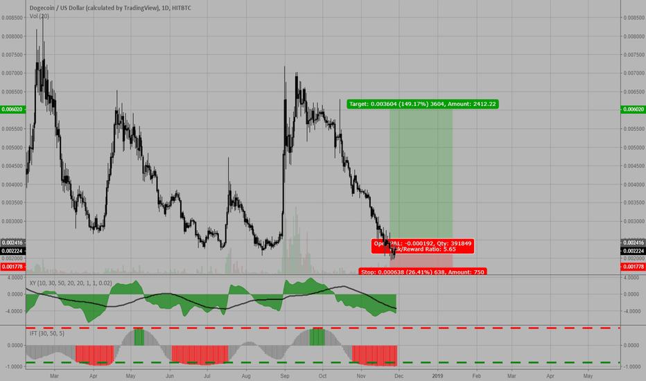 DOGEUSD: Long DOGE/USD off of historical support