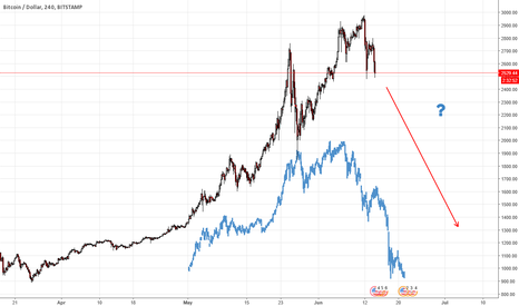 BTCUSD: Freefall for Bitcoin