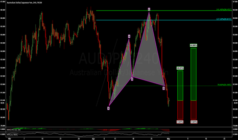 AUDJPY: AUDJPY: DEEP COMPLETION OF BULLISH CYPHER PATTERN ON 4 HR !!!