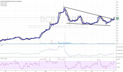 BCRX: $BCRX breakout...buy buy buy