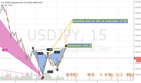 USDJPY: Possible butterfly pattern on USDJPY pair