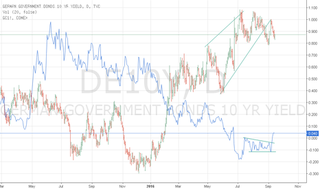 DE10Y: German10Yr v/s Comex Gold