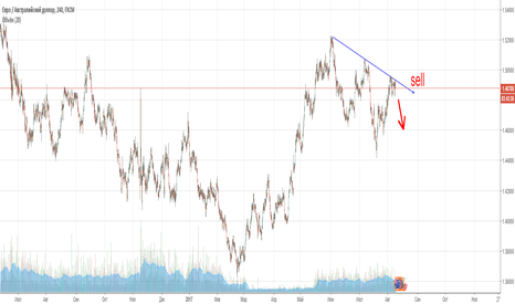 EURAUD: Eur/Aud Короткая продажа на четырехчасовом графике