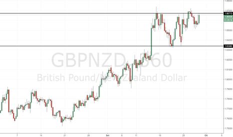 GBPNZD: GBP/AUD: 1.87000 continua a contenere i movimenti rialzisti