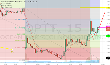 OPTT: Price dancing on pivot point, afternoon breakout imminent