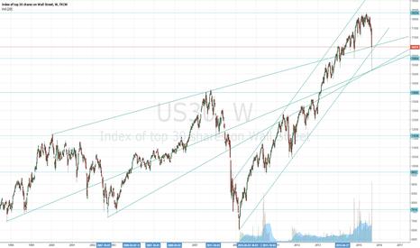 US30: Dow Jones Forecasting