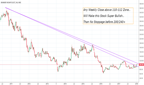 BHEL: BHEL - Big Breakout Coming.. 7 Year Falling Tredline