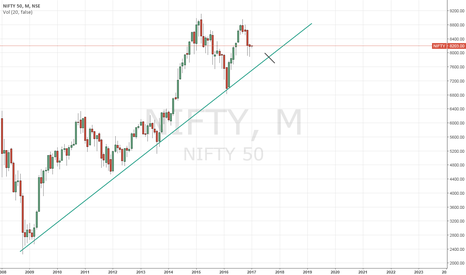 NIFTY: Dowside of 400 points remain