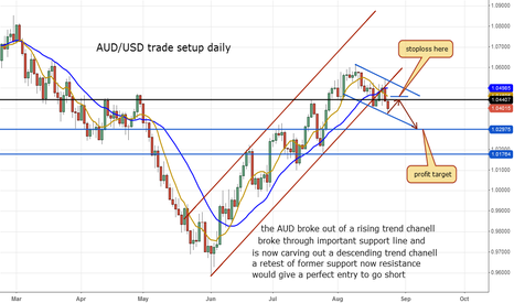 AUDUSD: AUD/USD trade set up