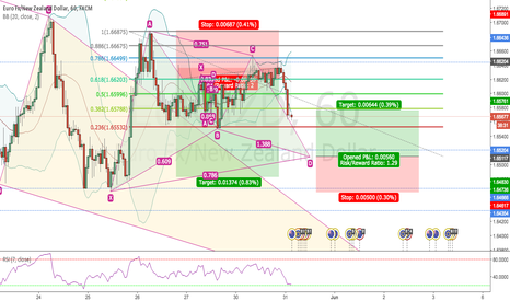EURNZD: BULLISH GARTLEY PATTERN NEARING FINISH ON 1H EURNZD