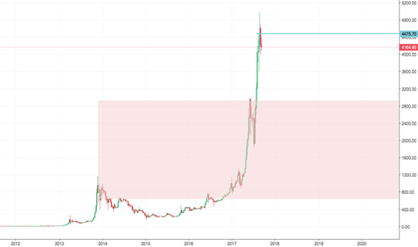 BTCUSD: BITCOIN ALL MAYOR RALLIES MUST COME TO A PAUSE,, IS THIS IT BTC?