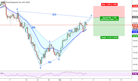 GBPJPY: GBPJPY - 240 - BEARISH BAT - 1.6 R/R