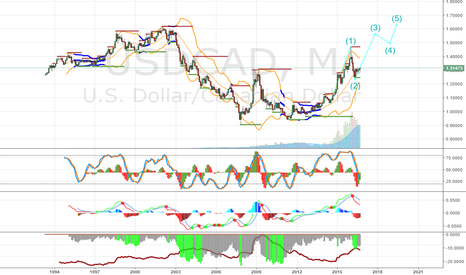 USDCAD: USDCAD till 2018