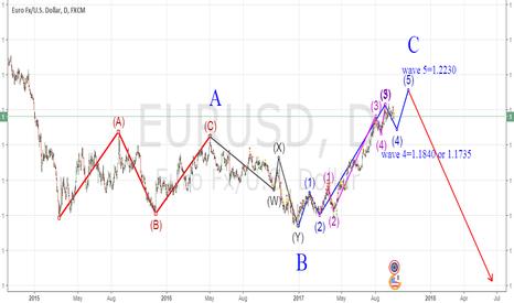 EURUSD: Irregular Flat correction