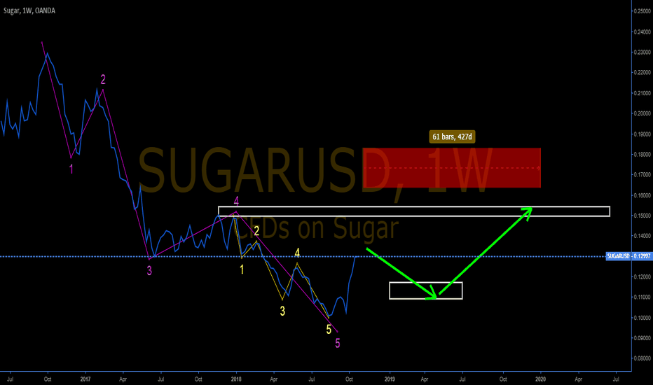 SUGARUSD: Sugar: End of 8 waves sequence- 5th wave structure