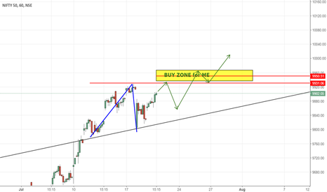 NIFTY: BUY ZONE - TILL THEN I'M GOING TO WAIT