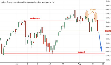 NDX: NASDAQ Looks Bearish