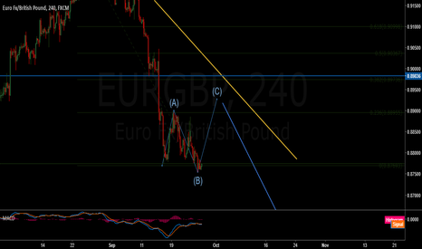 EURGBP: Eur/Gbp short term buy