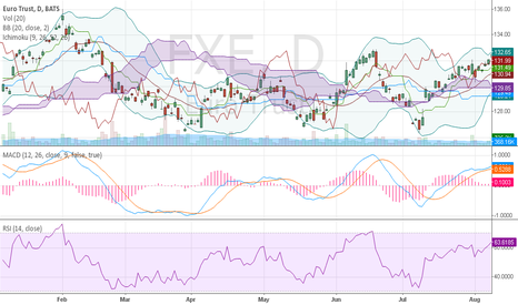 FXE: Euro Trust price action; weak dollar.