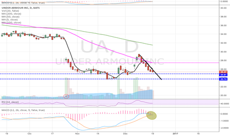 UA: UA still in downtrend