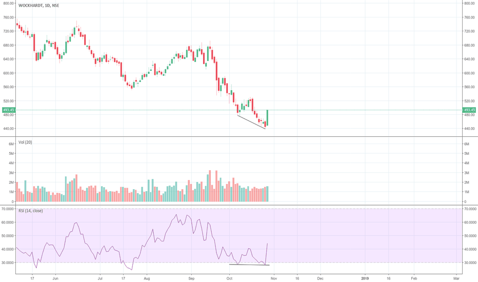 WOCKPHARMA: RSI divergence and strength