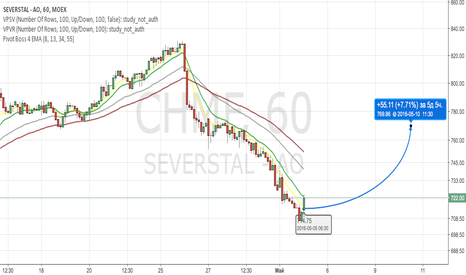 CHMF: Severstal Buy