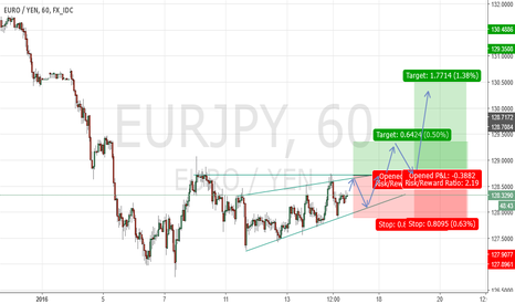 EURJPY: EUR / YEN Long after Range