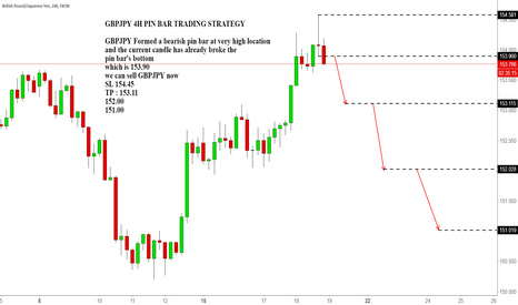 GBPJPY: GBPJPY 4H PIN BAR TRADING STRATEGY