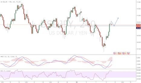USDJPY: usdjpy  美元兑日元趋势看涨