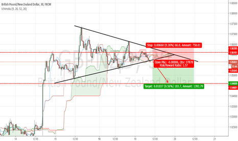 GBPNZD: GBPNZD : SELL SETUP