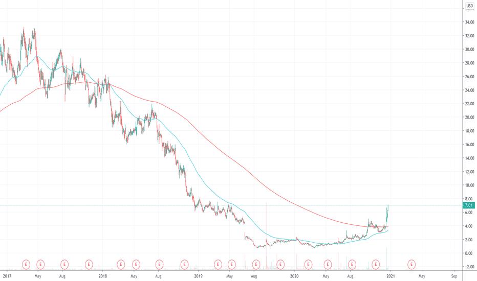 Acrs Stock Price And Chart Nasdaq Acrs Tradingview