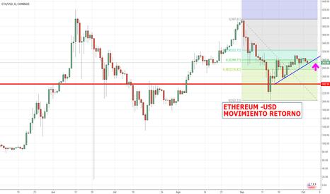 ETHUSD: ETHREUM.USD