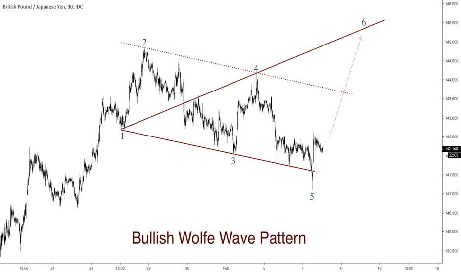 GBPJPY: GBPJPY - possible Bullish Wolfe Wave