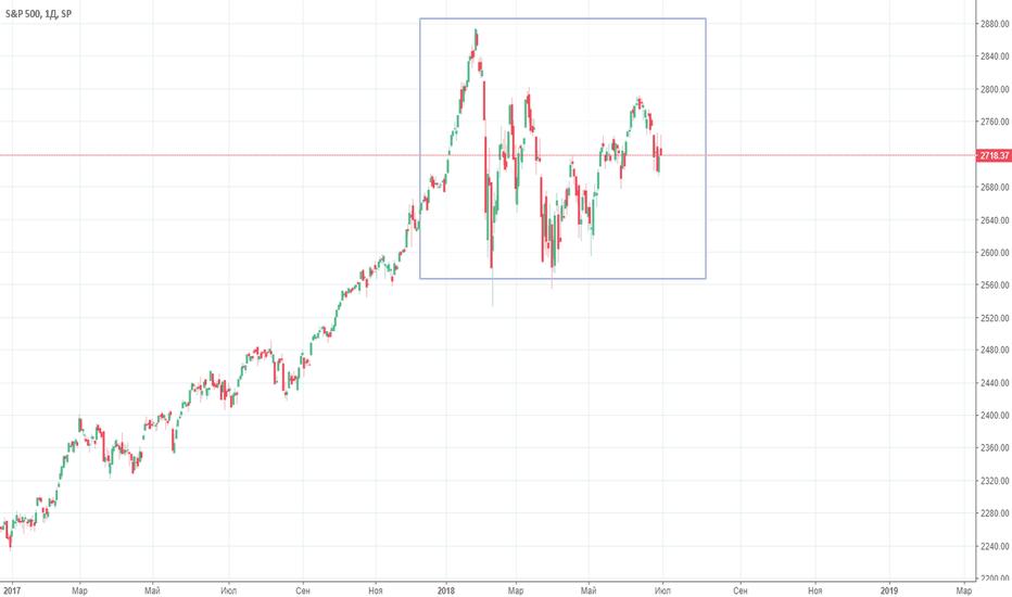 SPX: S&P 500 и GOLD. Совпадение ?