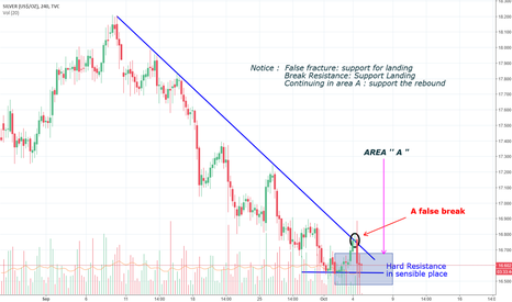 SILVER: A view for Silver Right now