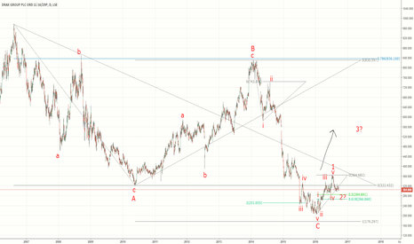 DRX: Drax PLC - Correction finished and upside from here?