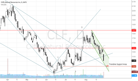 CLF: CLF - Falling to a trendline support, then reversal