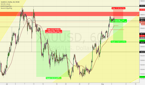 XAUUSD: Gold getting heavy