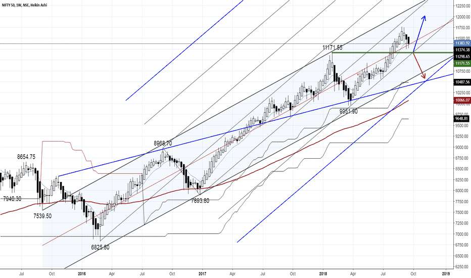 NIFTY: NIFTY View Going Ahead