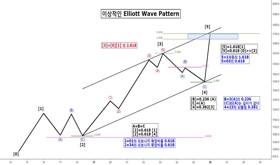 BTCUSD: 이상적인 Elliott Wave Pattern