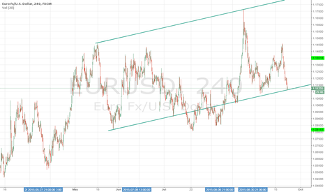EURUSD: Parallel trendlines drawn from top