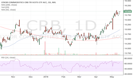 CRB: Inflation is a problem
