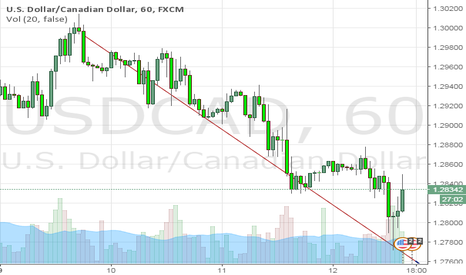 USDCAD: usdcad will short
