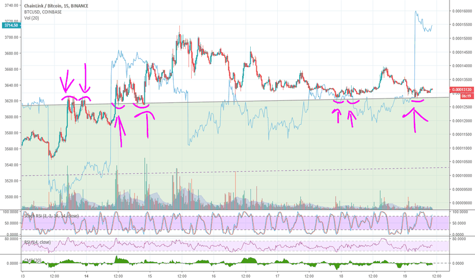 LINKBTC: I'm amazed how well this ascending channel is fitting.