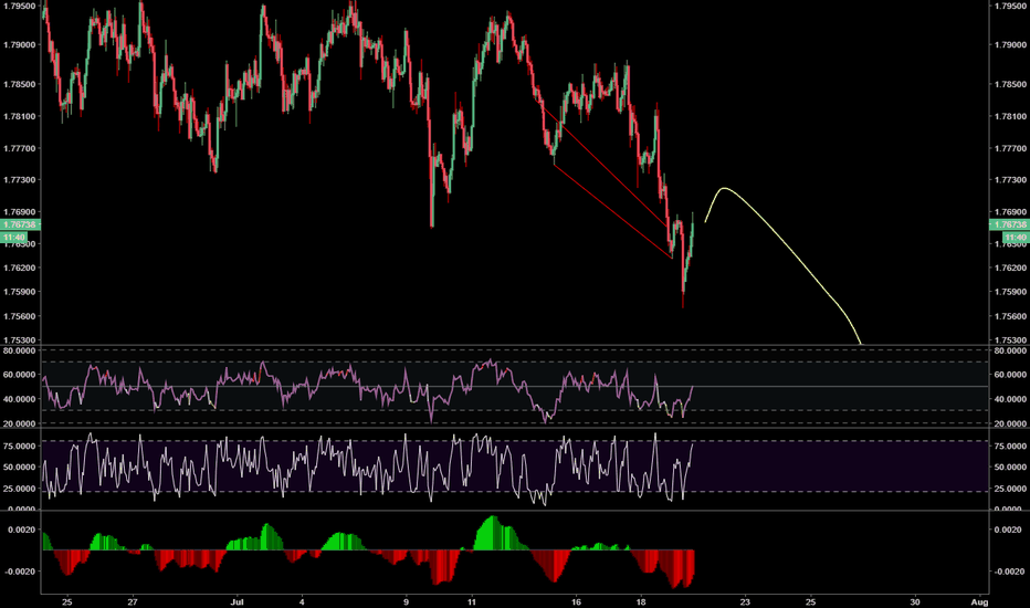GBPAUD: Dont forget to sell GBPAUD with me here