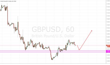 GBPUSD: but GBP/USD