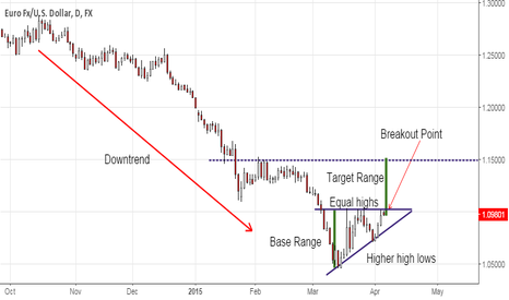 EURUSD: Ascending Triangle on EUR/USD