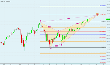 NAS100USD: Nasdaq target Fib and harmonic pattern